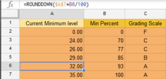 level-chart